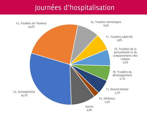 Journees d'hospitalisation